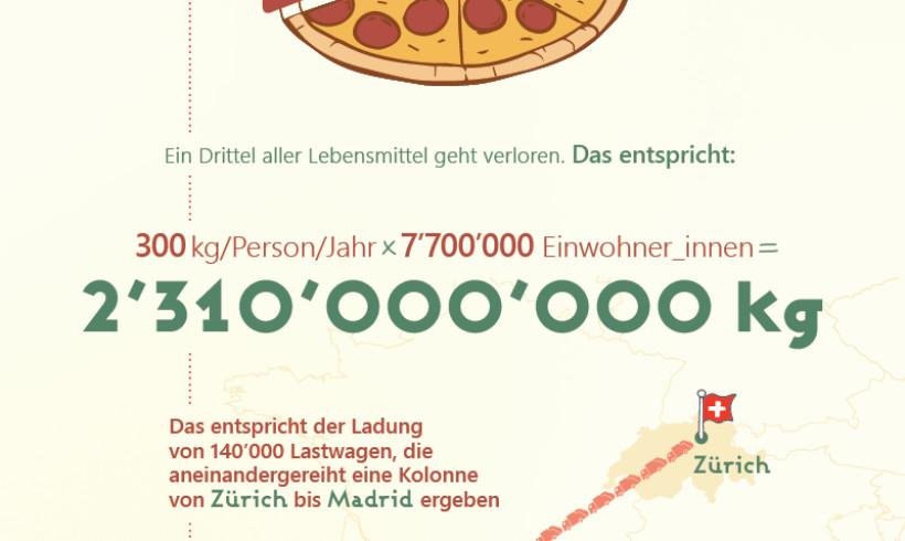 Wie wiel Food Waste entsteht in der Schweiz?